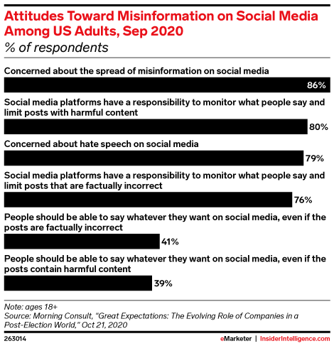 Attitudes Toward Misinformation on Social Media Among US Adults, Sep 2020 (% of respondents)