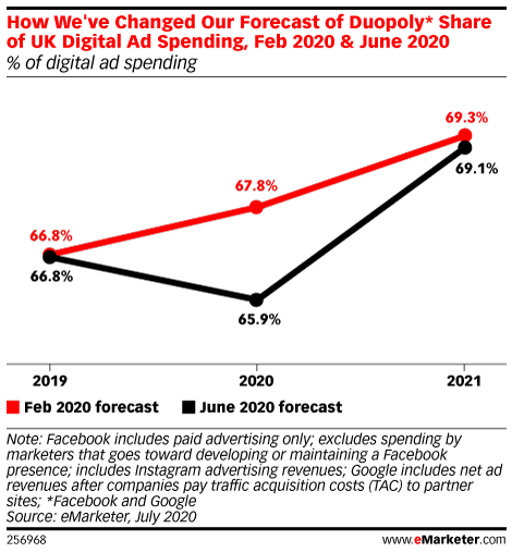 How We've Changed Our Forecast of Duopoly* Share of UK Digital Ad Spending, Feb 2020 & June 2020 (% of digital ad spending)