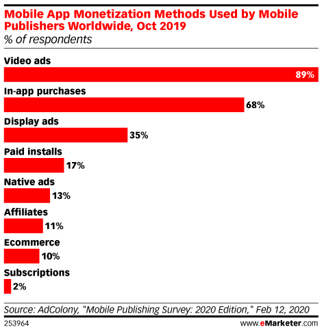 Mobile App Monetization Methods Used by Mobile Publishers Worldwide, Oct 2019 (% of respondents)