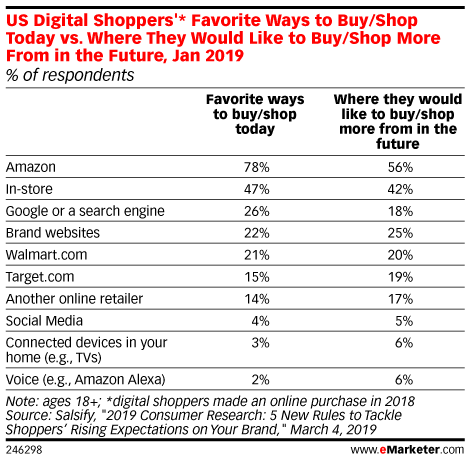 US Digital Shoppers'* Favorite Ways to Buy/Shop Today vs. Where They Would Like to Buy/Shop More From in the Future, Jan 2019 (% of respondents)