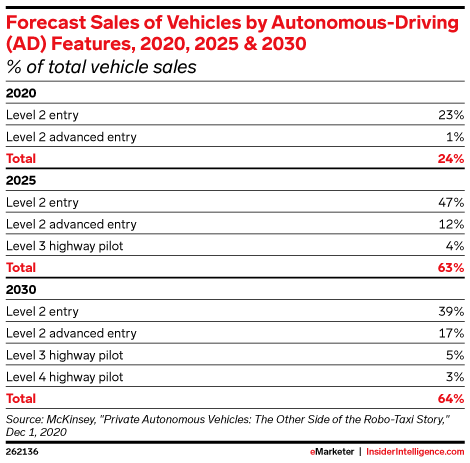 Forecast Sales of Vehicles by Autonomous-Driving (AD) Features, 2020, 2025 & 2030 (% of total vehicle sales)