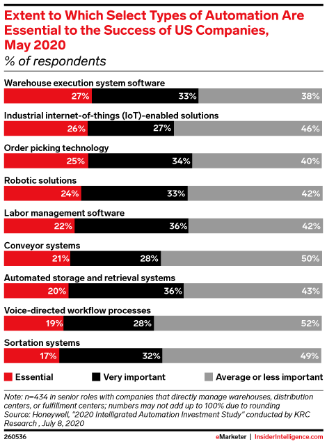 Extent to Which Select Types of Automation Are Essential to the Success of US Companies, May 2020 (% of respondents)