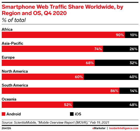 Smartphone Web Traffic Share Worldwide, by Region and OS, Q4 2020 (% of total)