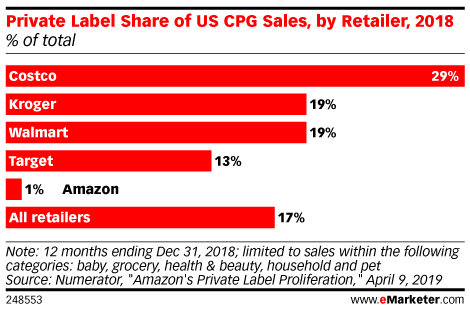 Private Label Share of US CPG Sales, by Retailer, 2018 (% of total)
