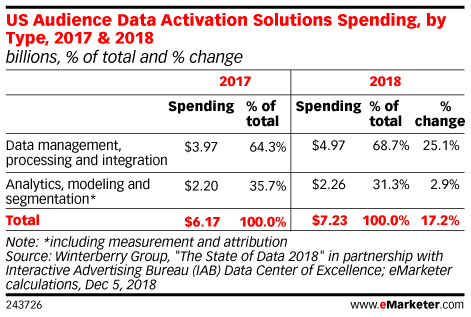 US Audience Data Activation Solutions Spending, by Type, 2017 & 2018 (billions, % of total and % change)