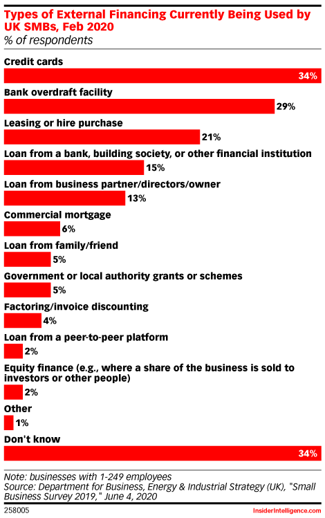 Types of External Financing Currently Being Used by UK SMBs, Feb 2020 (% of respondents)