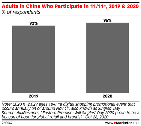 Adults in China Who Participate in 11/11*, 2019 & 2020 (% of respondents)