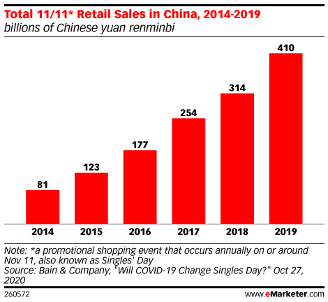 Total 11/11* Retail Sales in China, 2014-2019 (billions of Chinese yuan renminbi)