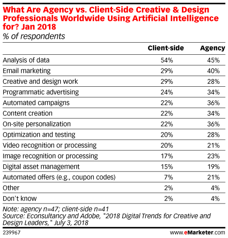 What Are Agency vs. Client-Side Creative & Design Professionals Worldwide Using Artificial Intelligence for? Jan 2018 (% of respondents)