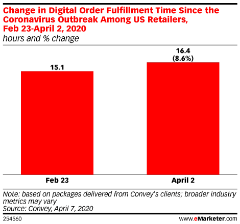Change in Digital Order Fulfillment Time Since the Coronavirus Outbreak Among US Retailers, Feb 23-April 2, 2020 (hours and % change)