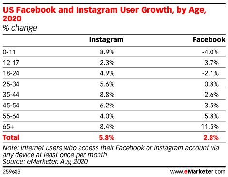 US Facebook and Instagram User Growth, by Age, 2020 (% change)