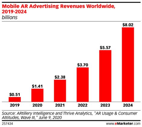 Mobile AR Advertising Revenues Worldwide, 2019-2024 (billions)