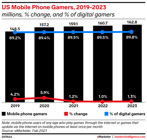 US Mobile Phone Gamers, 2019-2023 (millions, % change, and % of digital gamers)