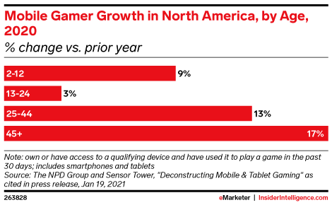 Mobile Gamer Growth in North America, by Age, 2020 (% change vs. prior year)