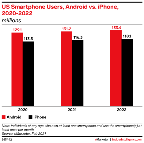 US Smartphone Users, Android vs. iPhone, 2020-2022 (millions)