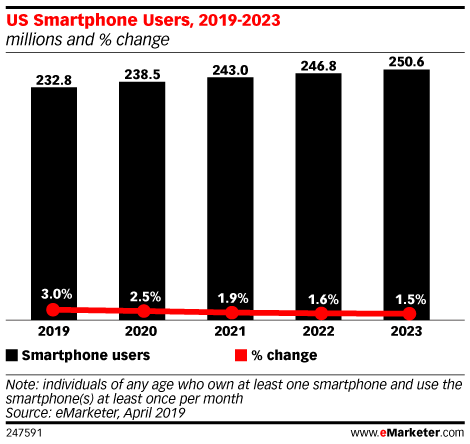 US Smartphone Users, 2019-2023 (millions and % change)