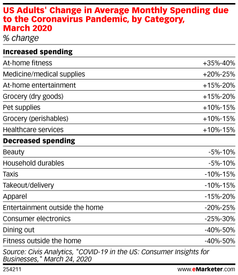 US Adults' Change in Average Monthly Spending due to the Coronavirus Pandemic, by Category, March 2020 (% change)