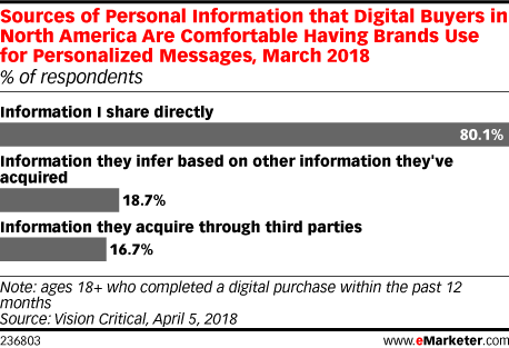 Sources of Personal Information that Digital Buyers in North America Are Comfortable Having Brands Use for Personalized Messages, March 2018 (% of respondents)