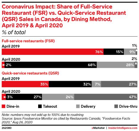 Coronavirus Impact: Share of Full-Service Restaurant (FSR) vs. Quick-Service Restaurant (QSR) Sales in Canada, by Dining Method, April 2019 & April 2020 (% of total)