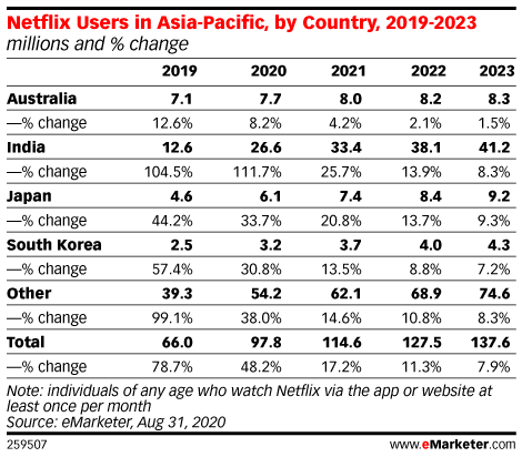 Netflix Users in Asia-Pacific, by Country, 2019-2023 (millions and % change)