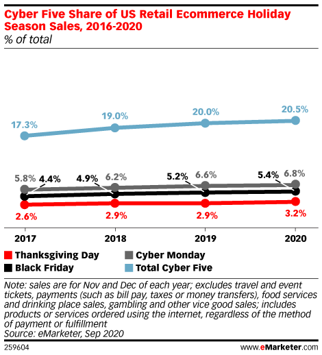Cyber Five Share of US Retail Ecommerce Holiday Season Sales, 2016-2020 (% of total)