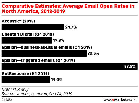 Comparative Estimates: Average Email Open Rates in North America, 2018-2019