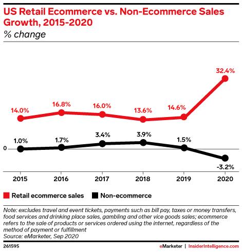 US Retail Ecommerce vs. Non-Ecommerce Sales Growth, 2015-2020 (% change)