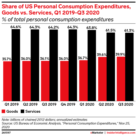 Share of US Personal Consumption Expenditures, Goods vs. Services, Q1 2019-Q3 2020 (% of total personal consumption expenditures)