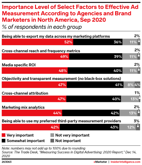Importance Level of Select Factors to Effective Ad Measurement According to Agencies and Brand Marketers in North America, Sep 2020 (% of respondents in each group)