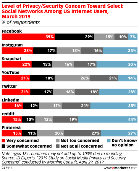Level of Privacy/Security Concern Toward Select Social Networks Among US Internet Users, March 2019 (% of respondents)