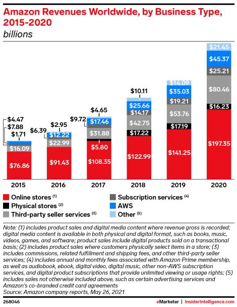Amazon Revenues Worldwide, by Business Type, 2015-2020 (billions)