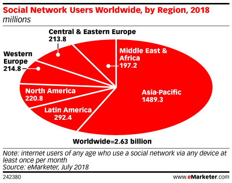 Social Network Users Worldwide, by Region, 2018 (millions)