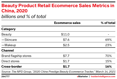 Beauty Product Retail Ecommerce Sales Metrics in China, 2020 (billions and % of total)