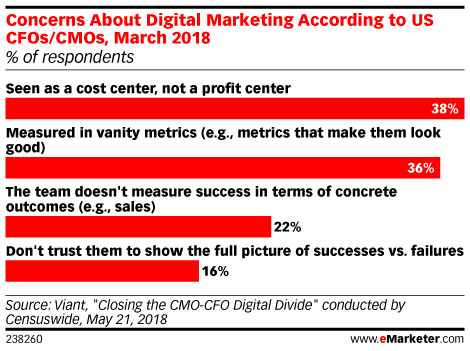 Concerns About Digital Marketing According to US CFOs/CMOs, March 2018 (% of respondents)