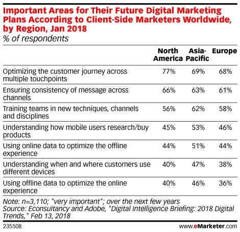 Important Areas for Their Future Digital Marketing Plans According to Client-Side Marketers Worldwide, by Region, Jan 2018 (% of respondents)
