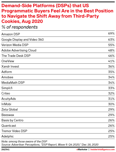 Demand-Side Platforms (DSPs) that US Programmatic Buyers Feel Are in the Best Position to Navigate the Shift Away from Third-Party Cookies, Aug 2020 (% of respondents)