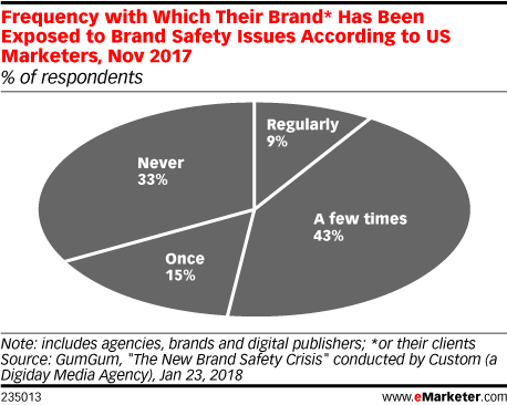 Frequency with Which Their Brand* Has Been Exposed to Brand Safety Issues According to US Marketers, Nov 2017 (% of respondents)