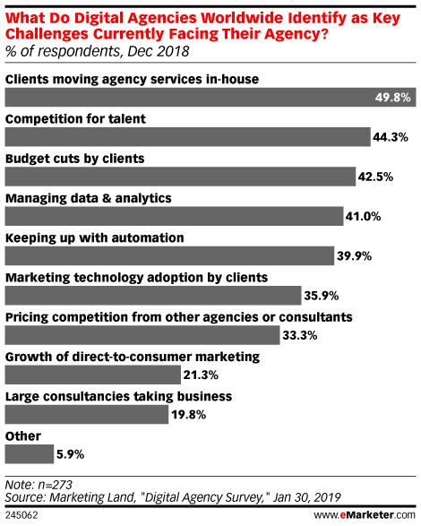 What Do Digital Agencies Worldwide Identify as Key Challenges Currently Facing Their Agency? (% of respondents, Dec 2018)