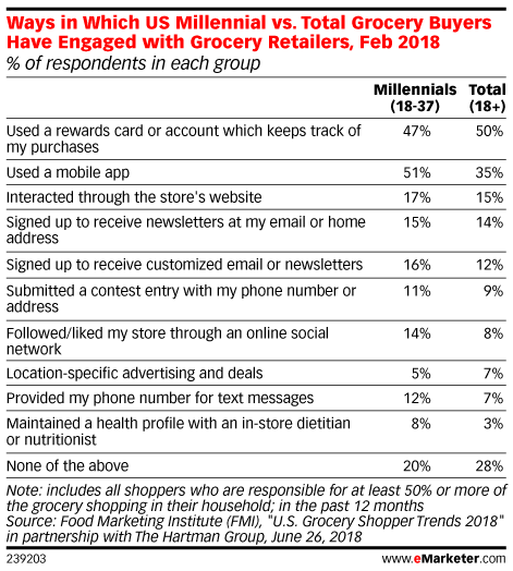 Ways in Which US Millennial vs. Total Grocery Buyers Have Engaged with Grocery Retailers, Feb 2018 (% of respondents in each group)
