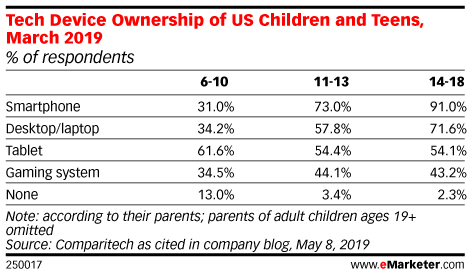 Tech Device Ownership of US Children and Teens, March 2019 (% of respondents)