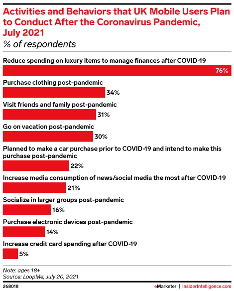Activities and Behaviors that UK Mobile Users Plan to Conduct After the Coronavirus Pandemic, July 2021 (% of respondents)
