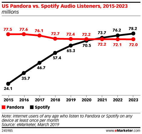 US Pandora vs. Spotify Audio Listeners, 2015-2023 (millions)