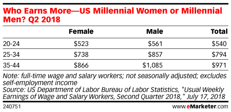 Who Earns More—US Millennial Women or Millennial Men? Q2 2018