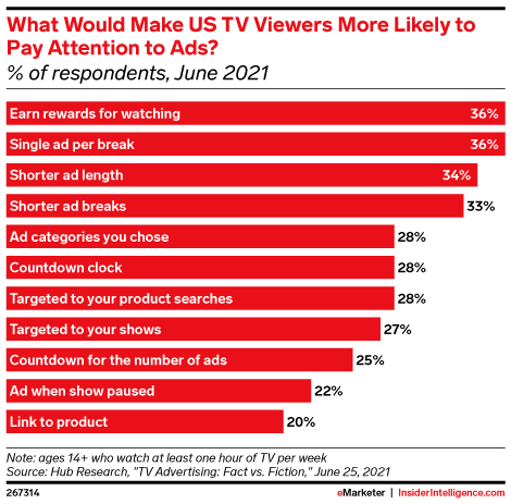What Would Make US TV Viewers More Likely to Pay Attention to Ads? (% of respondents, June 2021)