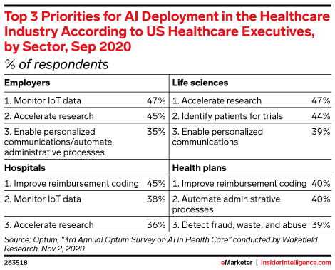 Top 3 Priorities for AI Deployment in the Healthcare Industry According to US Healthcare Executives, by Sector , Sep 2020 (% of respondents)