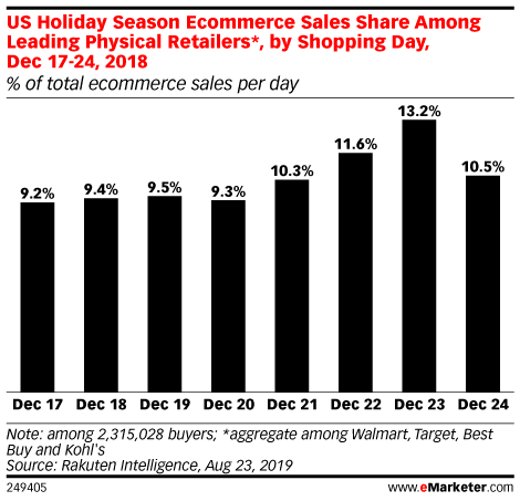 US Holiday Season Ecommerce Sales Share Among Leading Physical Retailers*, by Shopping Day, Dec 17-24, 2018 (% of total ecommerce sales per day)