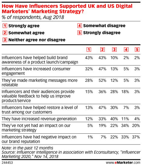 How Have Influencers Supported UK and US Digital Marketers' Marketing Strategy? (% of respondents, Aug 2018)