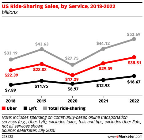 US Ride-Sharing Sales, by Service, 2018-2022 (billions)