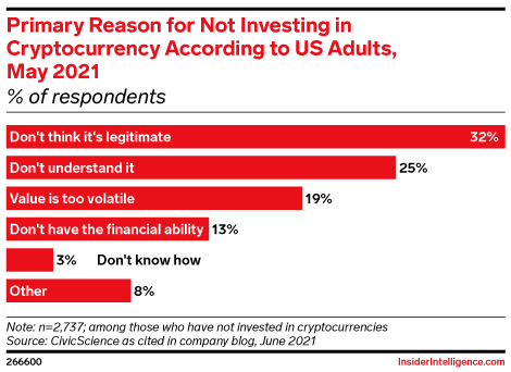 Primary Reason for Not Investing in Cryptocurrency According to US Adults, May 2021 (% of respondents)