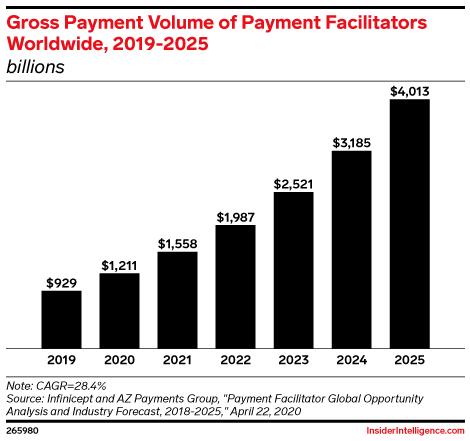 Gross Payment Volume of Payment Facilitators Worldwide, 2019-2025 (billions)